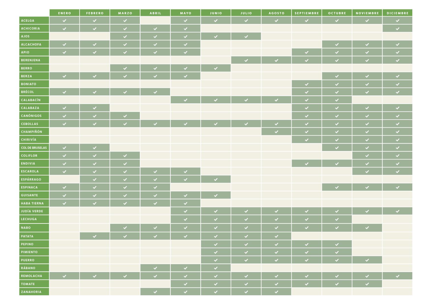 Calendario de hortalizas